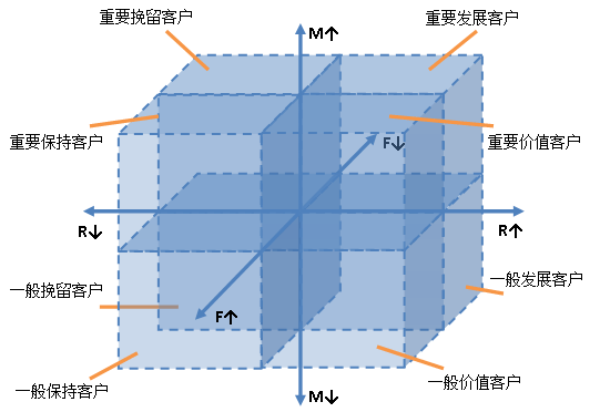 RFM-model