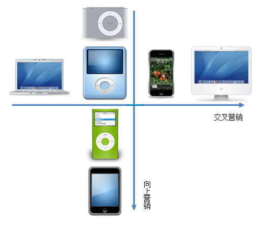 Apple-products-compare