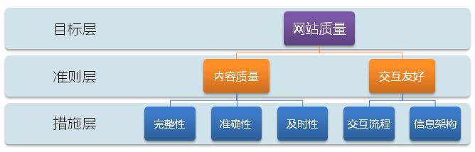 AHP-model