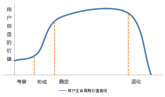 customer-LTV-curve