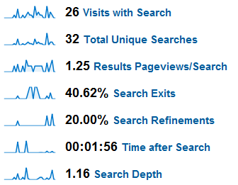 GA-Site-Search-Metrics