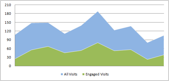engaged-visits