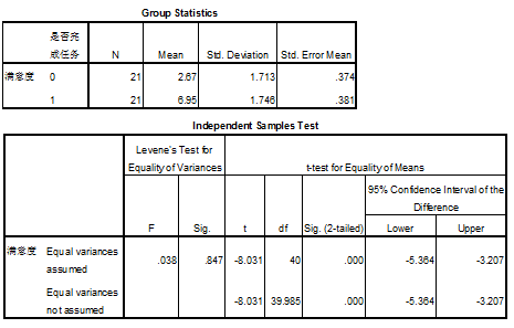cs-T-test