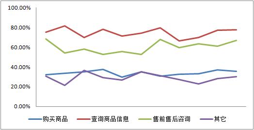 task-completion-trend
