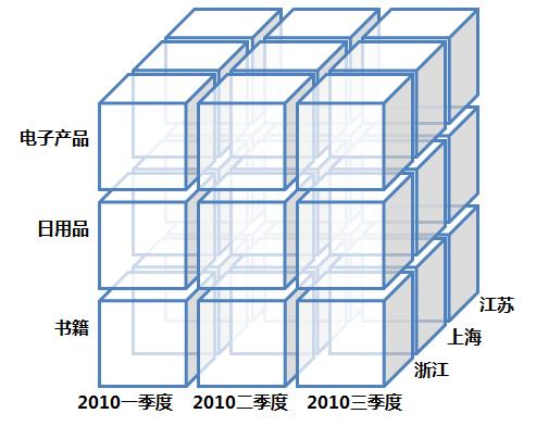 Data-Cube