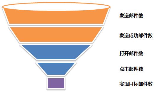 directmail-funnel
