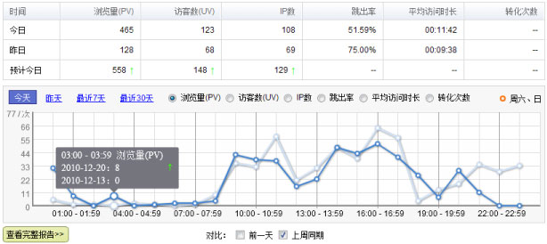 Baidu-dashboard-compare