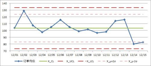 X-MR-chart-sample1