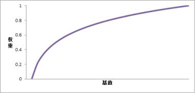 log-plot