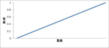 min-max-plot