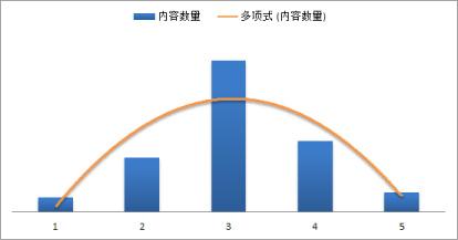 Z-normalization-scoring