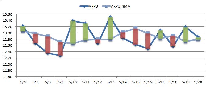 ARPU_SMA_diff_chart
