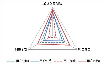 RFM-with-duration-radar