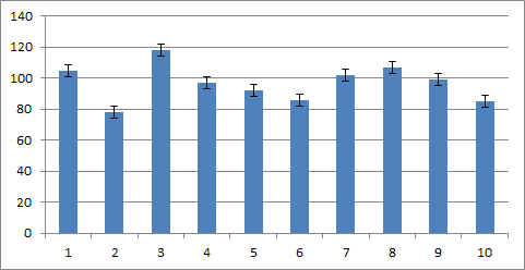 Excel-error-bars